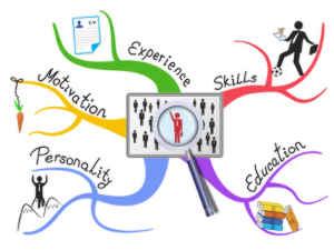 Mind-Map, Intuition et créativité Outils et Méthodes
